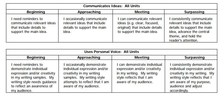 act writing rubric